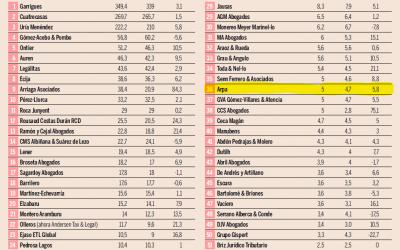 Arpa Abogados Consultores en el ranking de Expansión